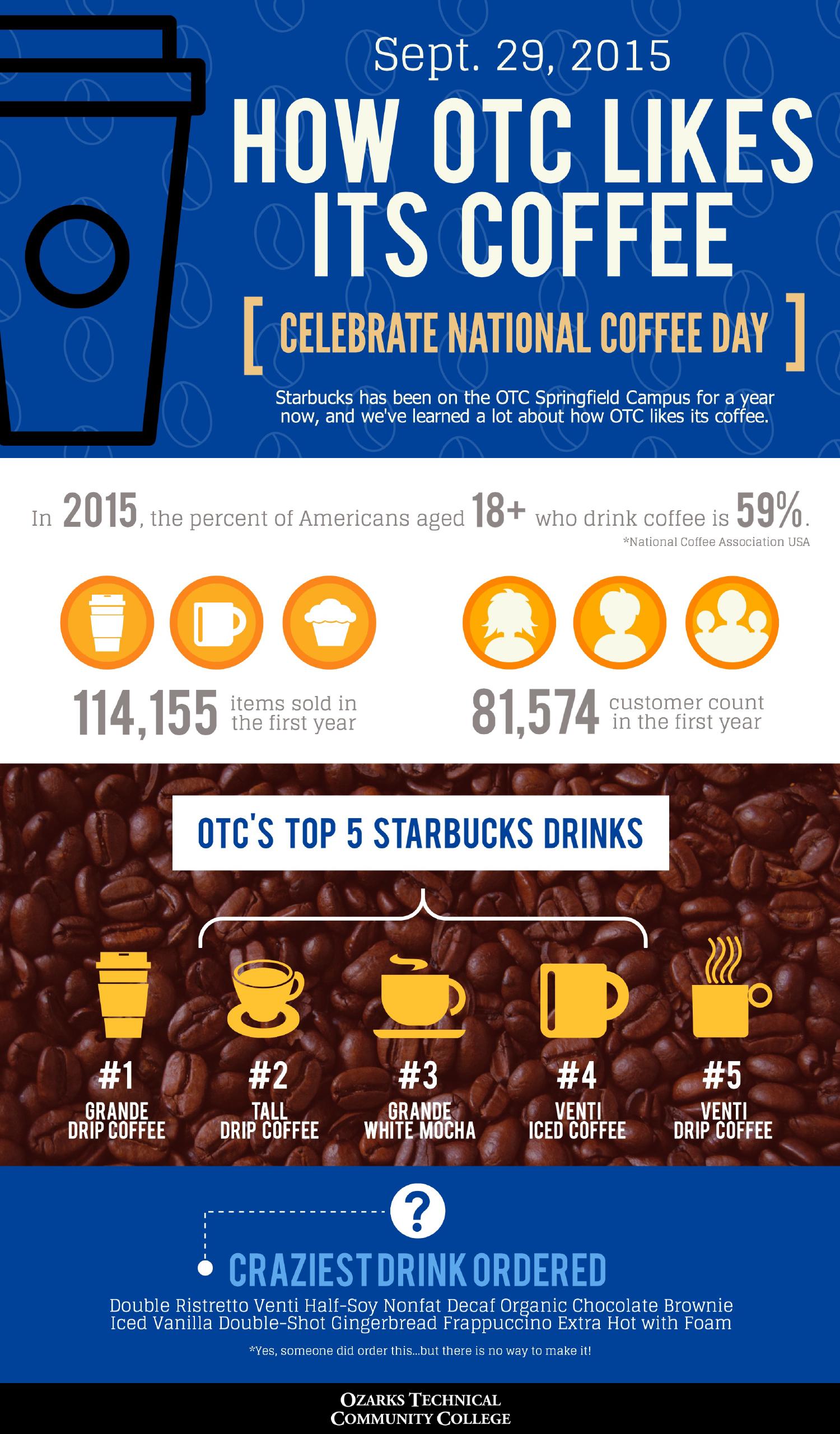 Starbucks – How OTC Likes its Coffee