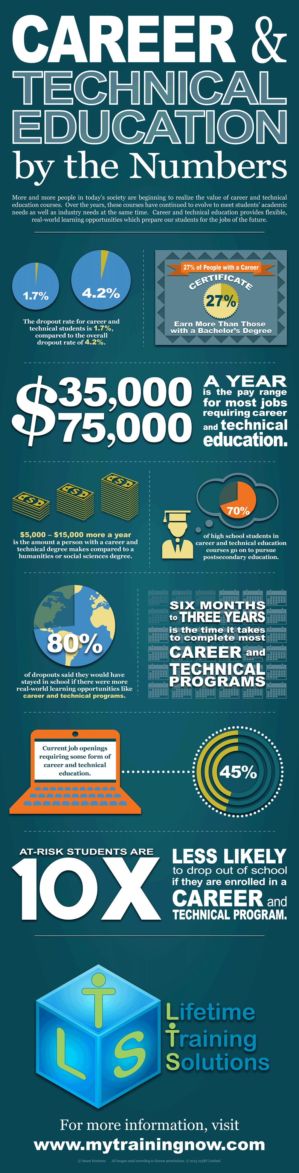 CTE Month Infographic
