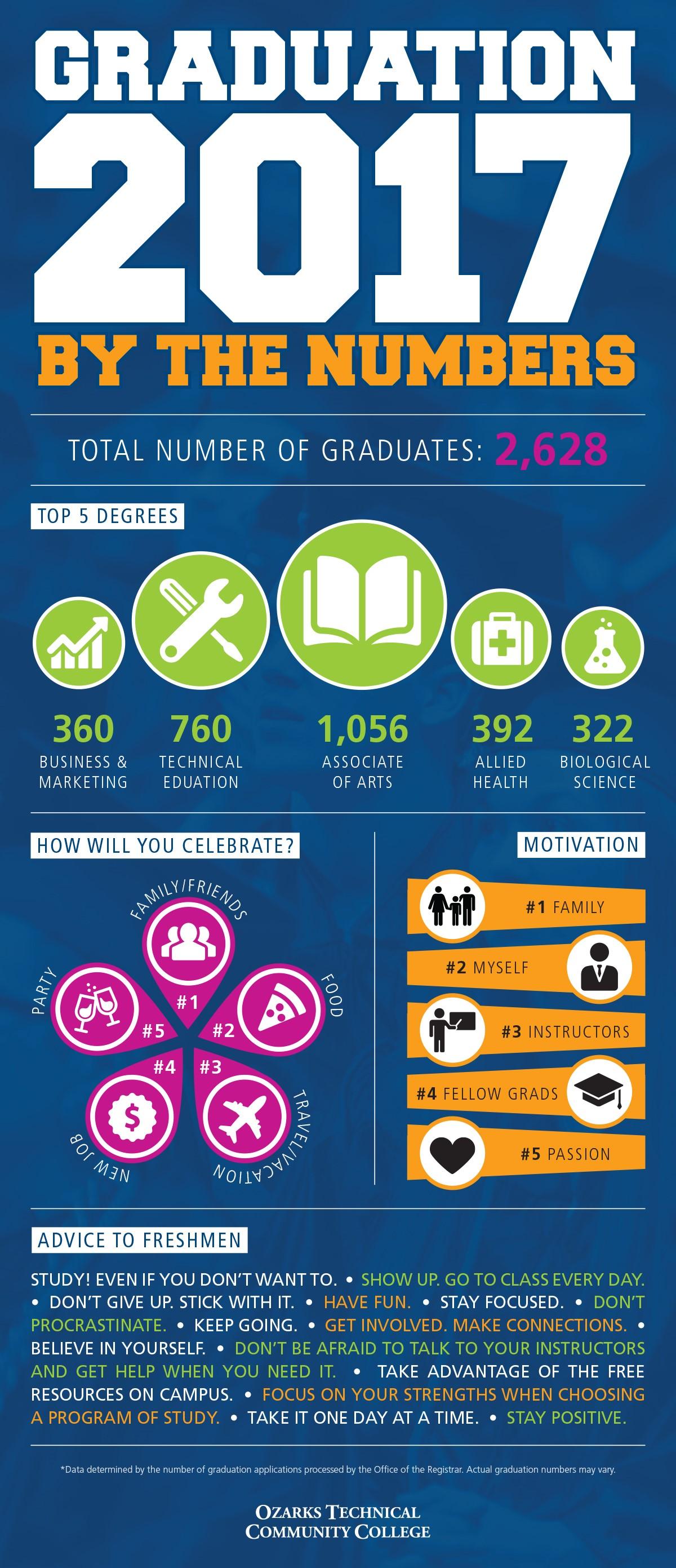 graduation 2017 infographic